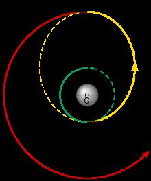 220px-Hohmann_transfer_orbit_svg