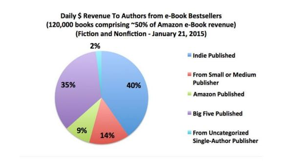 Jan 2015 author earnings