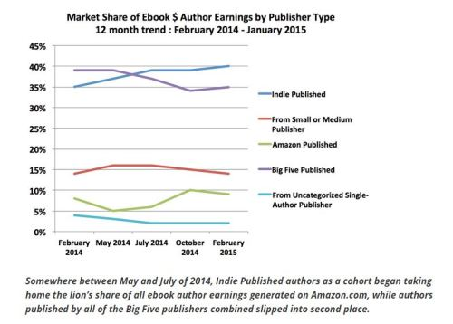 one year author earning
