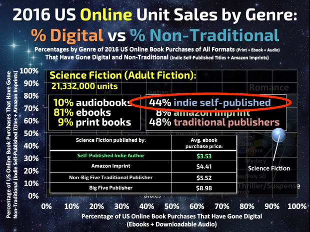 Author Earnings - science fiction sales 2016.png