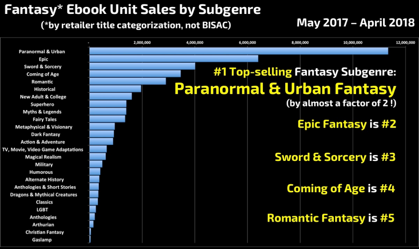 Author Earnings Fantasy ebook sales May 2017 to April 2018