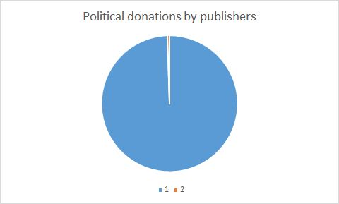 pie political donations