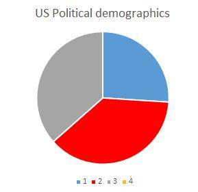 pie -political shares